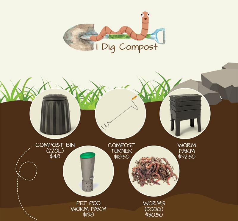 I Dig Compost price list
