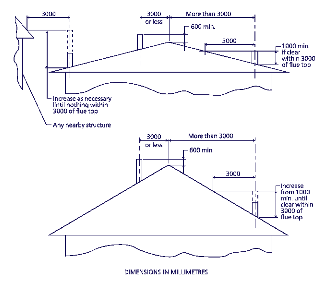 Schematic of flue system showing dimensions