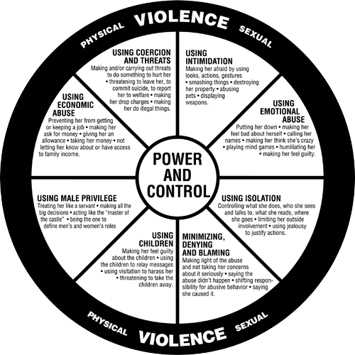 Duluth Wheel – Power and Control