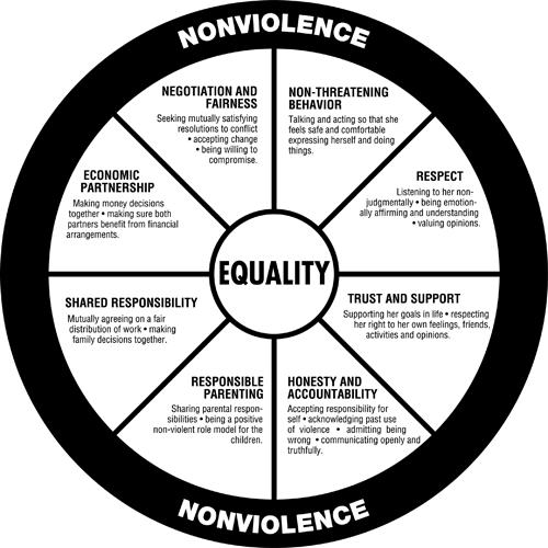 Duluth Wheel – Equality