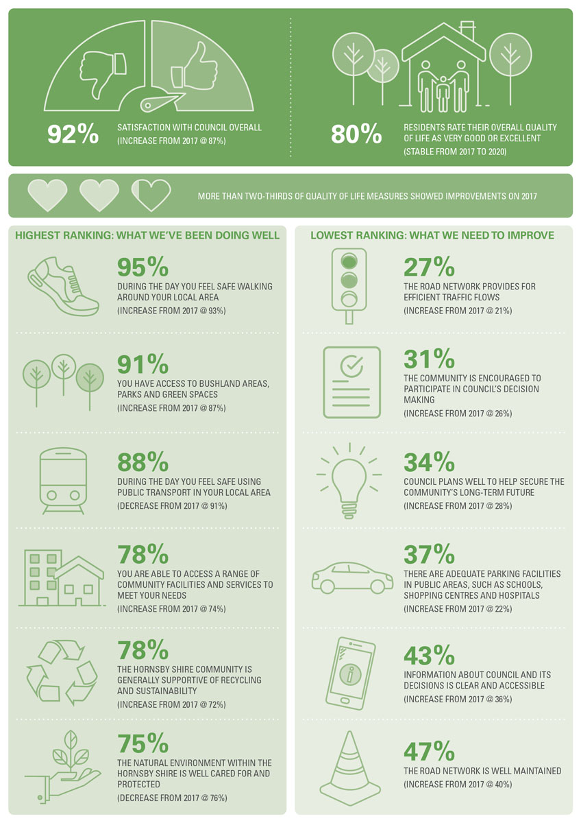 Community Strategic Plan infographics></a></p><!--<table style=